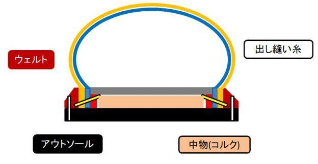 グッドイヤーウェルテッド製法:イメージ図④