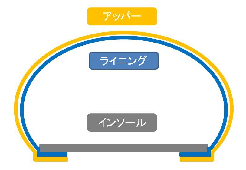 マッケイ製法:イメージ図①