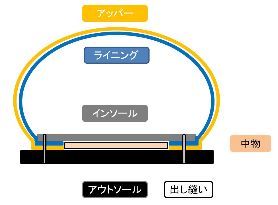 マッケイ製法:イメージ図②