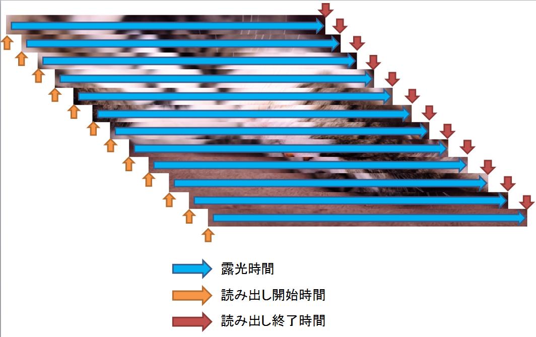 フォーカルプレーンシャッター 構造 仕組み 幕速 歪み レンズシャッター グローバルシャッター ローリングシャッター CMOS CCD