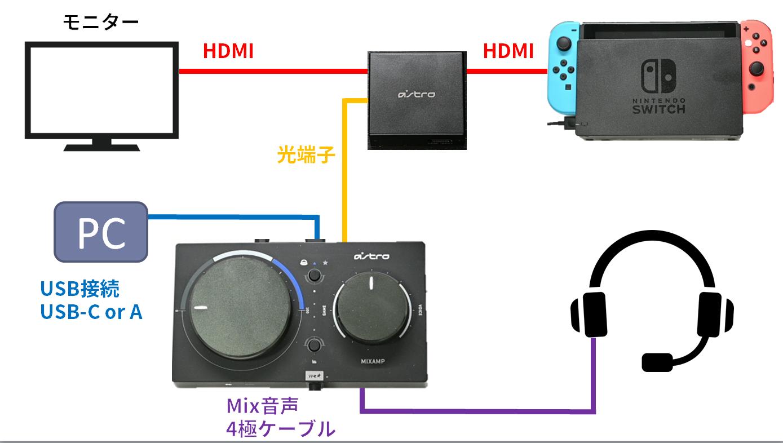 Mix AmpとSwitch 光端子接続