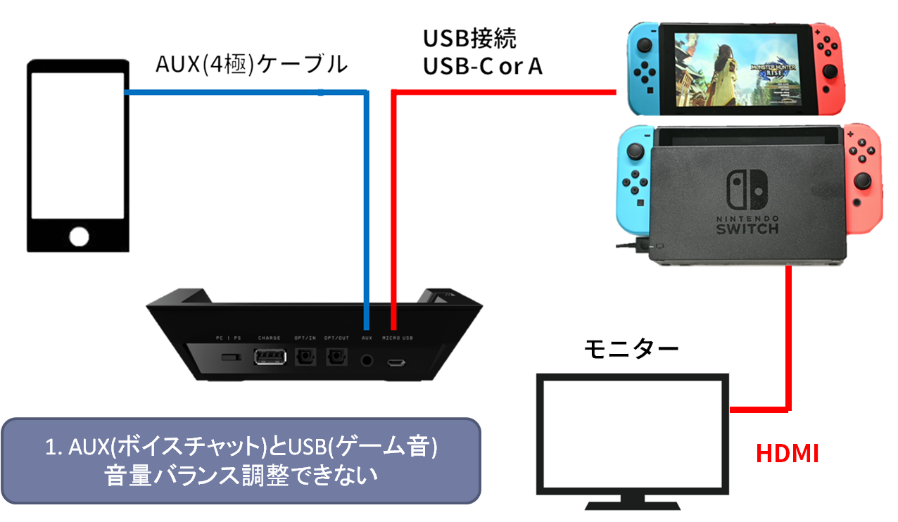 A50 BaseStationとSwitch 4極端子接続