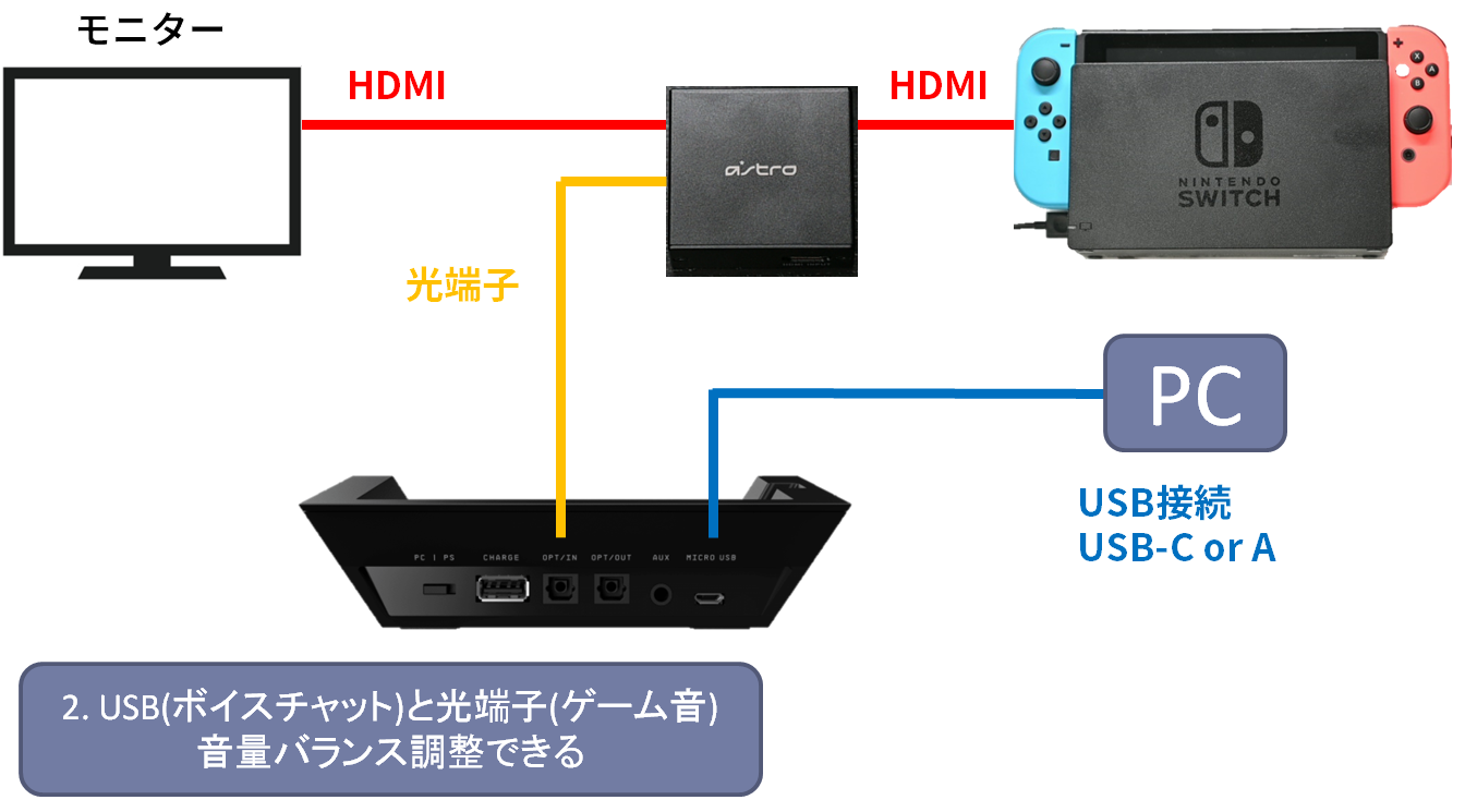 A50 BaseStationとSwitch 光端子接続