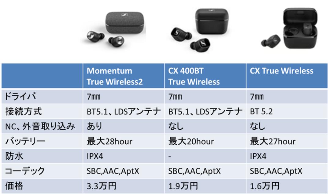 Momentum True Wireless2, CX 400BT True Wireless, CX True Wirelessの機能比較