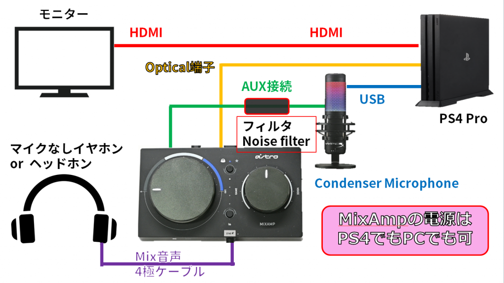MixAmp コンデンサーマイク SoloCast QuadCast イヤホン Nintendo Switch パーティーチャット