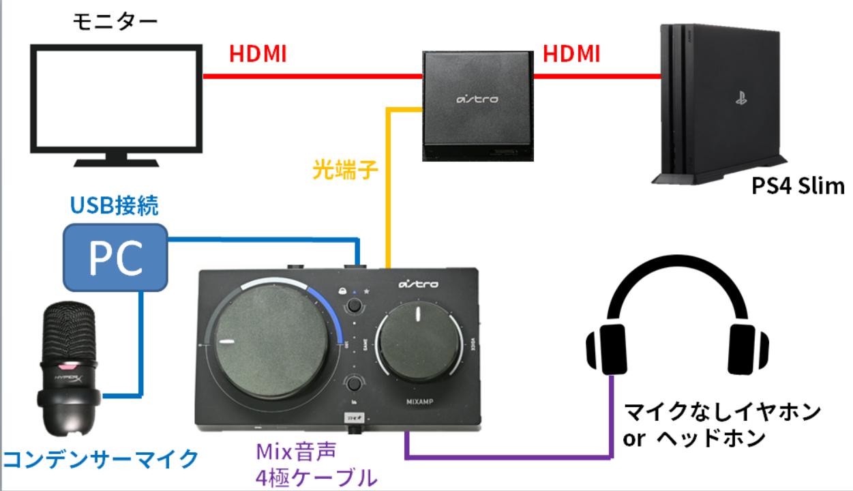 MixAmp コンデンサーマイク SoloCast QuadCast